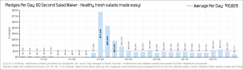 kick-agency-60-second-salad-maker-kickstarter-3