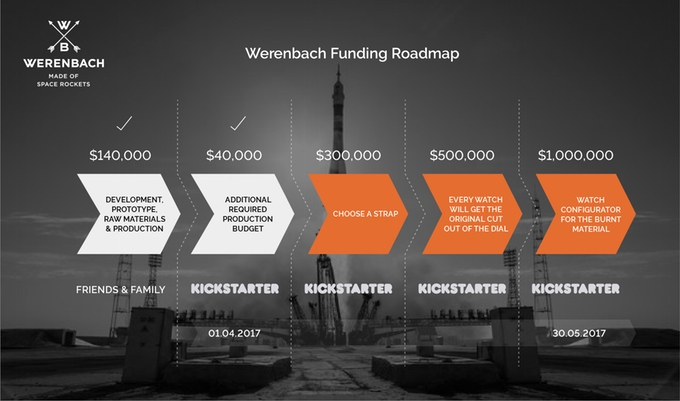 kick-agency-werenbach-funding-roadmap