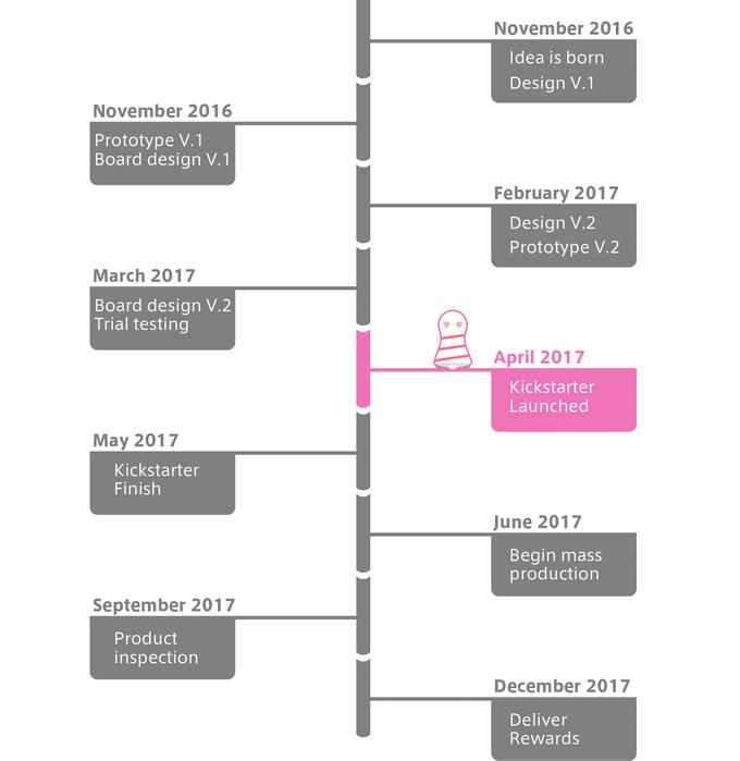 Kalendarz projektu